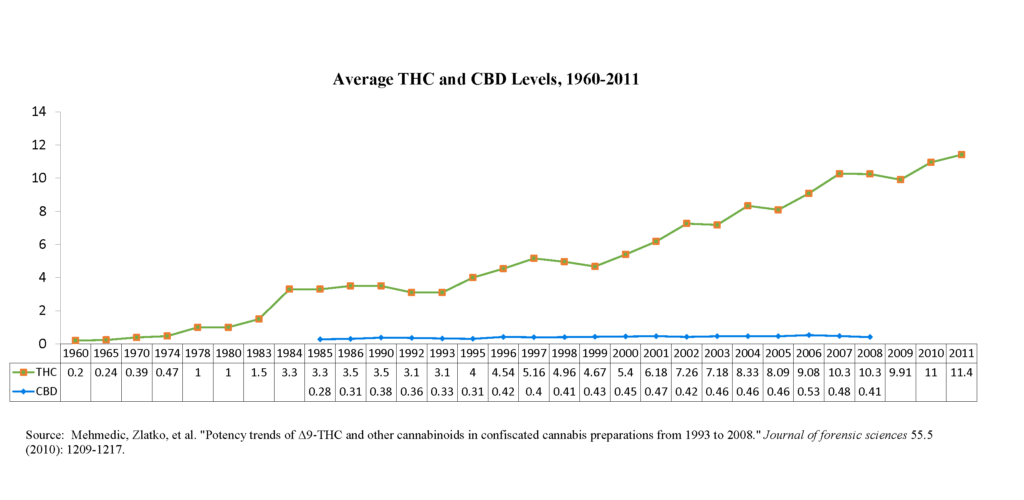 Average THC and CBD Leves, 1960-2011